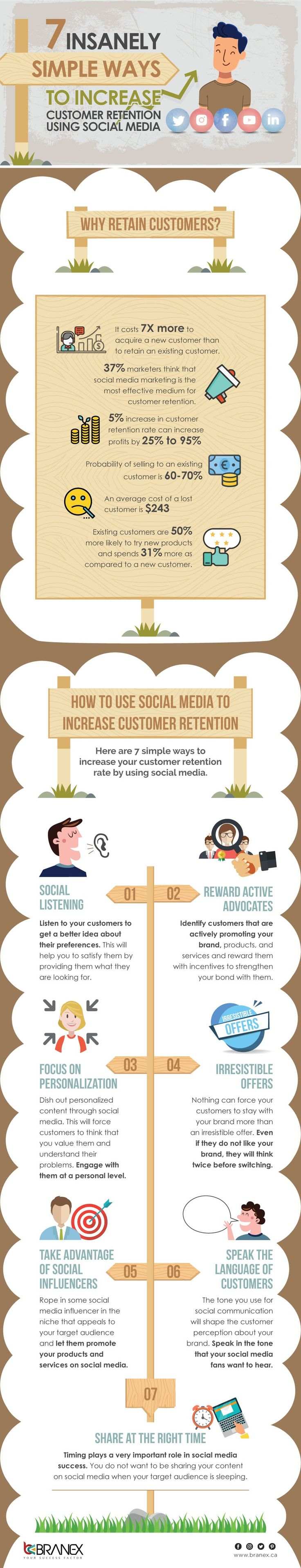 7 Insanely Simple Ways to Increase Customer Retention Using Social Media [Infographic] | Social Media Today