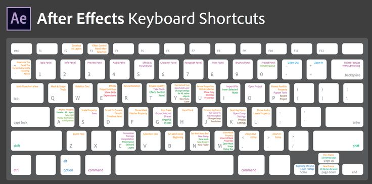 After Effects keyboard shortcuts | Motion / Interactive Tips ...