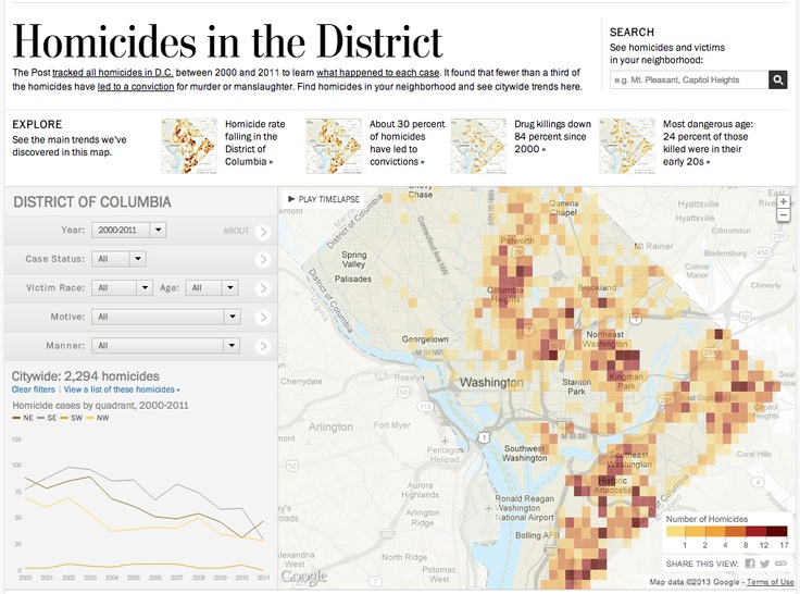 The Post tracked all homicides in D.C. between 2000 and 2011 to learn what happened to each case. It found that fewer than a third of the homicides ha