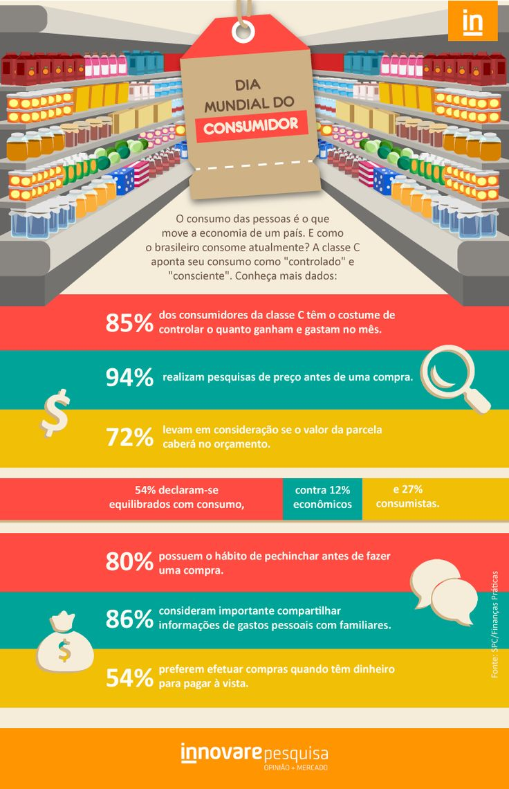 #consumo #mercado #brasil #dado #pesquisa #innovare #innovarepesquisa #supermercado #infografico #infographic