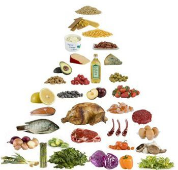 The low-carb food pyramid. This is how I try to eat daily. I
