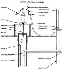 How to install a backup hand pump on an existing well and avoid power-outage droughts.