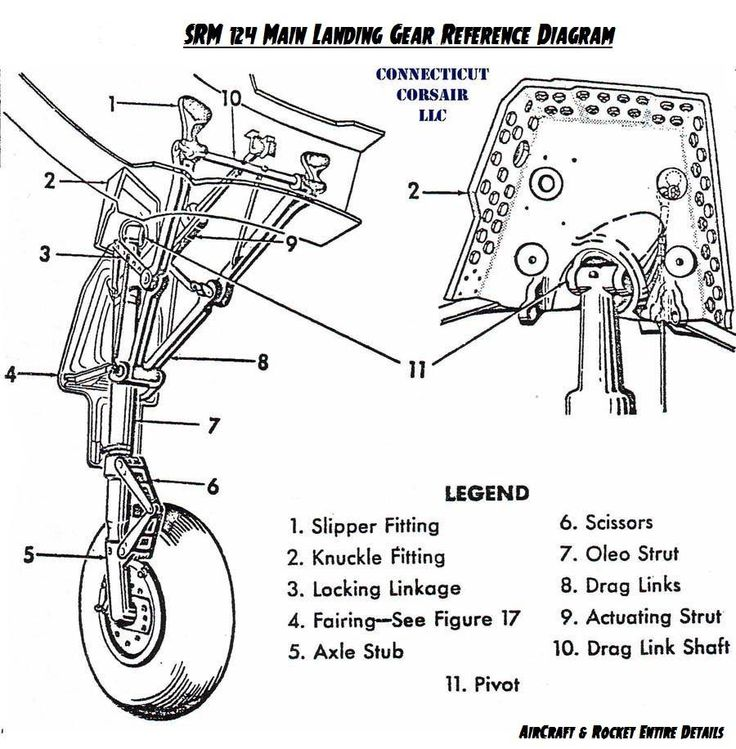 Main Landing Gear Referrence Diagram