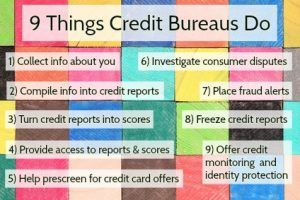 At best, the credit bureaus are your credit score's best friend, reflecting the accuracy of your good payment history and helping you correct mistakes. At worst, the credit bureaus can feel like the enemy, making it feel impossibly difficult to move past your financial missteps. Your best bet is the same in either case – getting to know the credit bureaus so you know how to make them work for you.