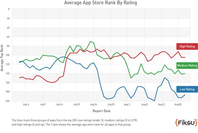 Apple's App Store Rankings Algorithm Changed To Consider Ratings, And Possibly Engagement