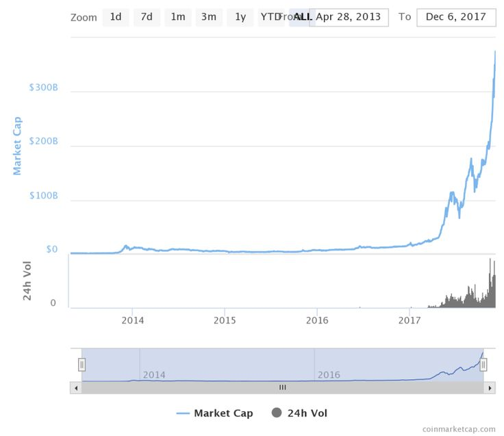 Bitcoin Price $13000  CBOE and CME Price Bump or Market Crash?  Bitcoin could soon reach $13000 dollars as it has just passed the $12000 level on December the 5th. Some hours ago the virtual currency has touched the $12800 zone in Bitfinex exchange and could keep growing until $13K.  Bitcoin Could Hit $13000 Soon  The famous virtual currency has experienced an extraordinary year. Amid regulations from different institutions and negative comments it has increased its price more than a 1000…