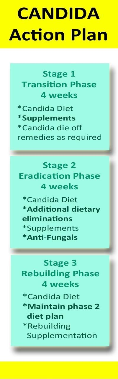 Candida and yeast overgrowth can be overcome with diet and supplements in 3 phases. Within 12 weeks you can be feeling much better. #Candida  #diet