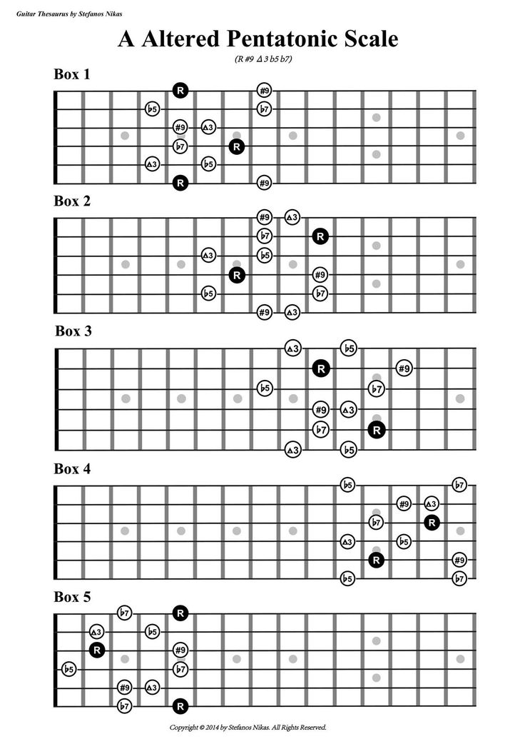 277 best scales guitar images on pinterest guitar scales guitar chords and guitar lessons. Black Bedroom Furniture Sets. Home Design Ideas