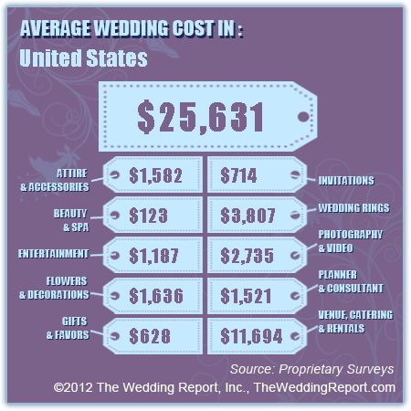 Average Wedding Cost - Couples that live in or travel to United States spend $25,631 on average for their wedding