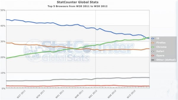 Google Chrome Just Passed Internet Explorer To Become The World's Most Popular Web Browser