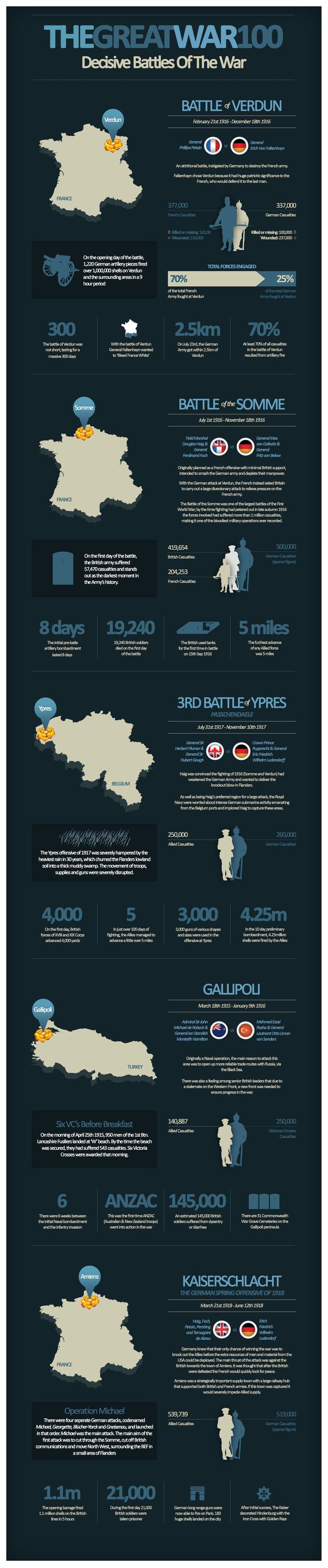 The Great War - Decisive Battles of the War