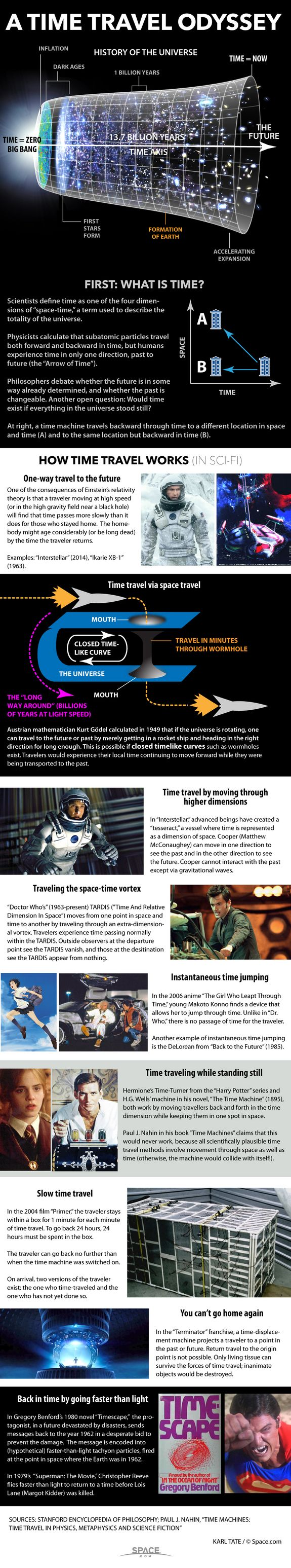 How Time Travel Works in Science Fiction | 10/9/15 Chart of various methods of time travel.