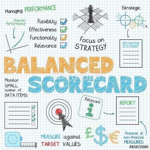 Vector: BALANCED SCORECARD Vector Sketch Notes