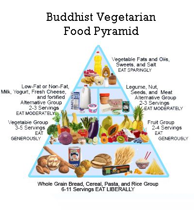 The Buddhist Vegetarian Diet Is A Diet Mainly Consumed By Buddhist