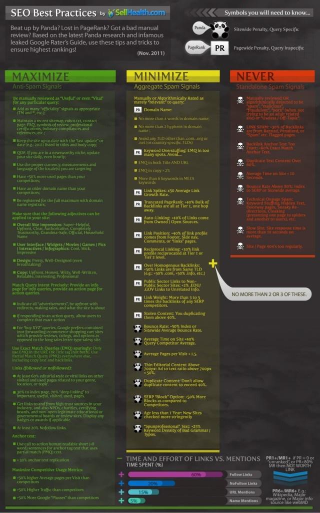 SEO Best Practices (Post Panda Update) -- 2011 Inforgraphic