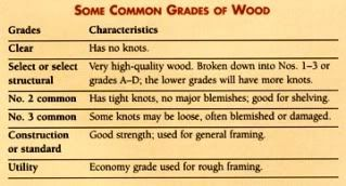 Lumber grades (& more at the website)