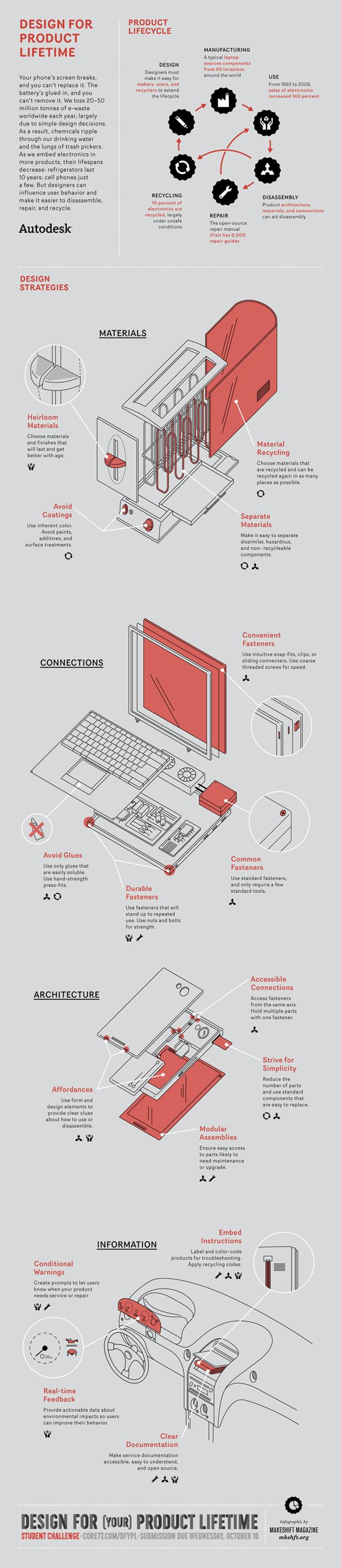 Design for product lifetime. #infographic #design