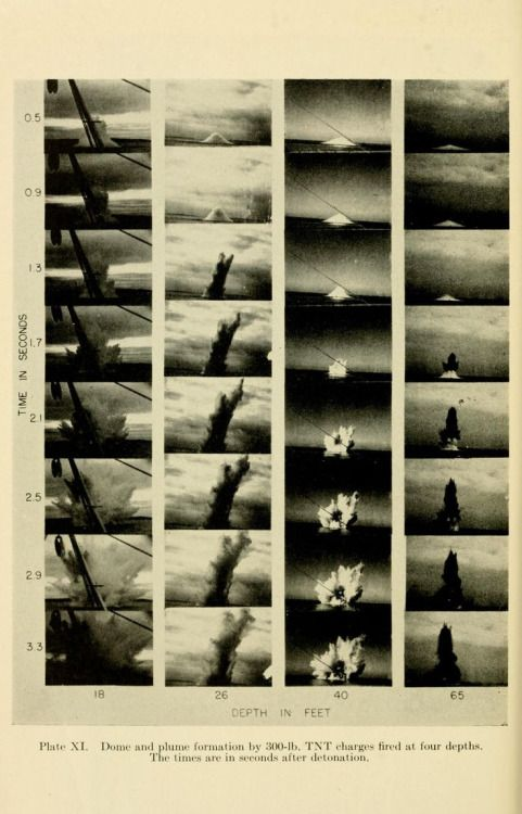 nemfrog: Plate XI. Dome and plume formation by 300 lb. TNT...