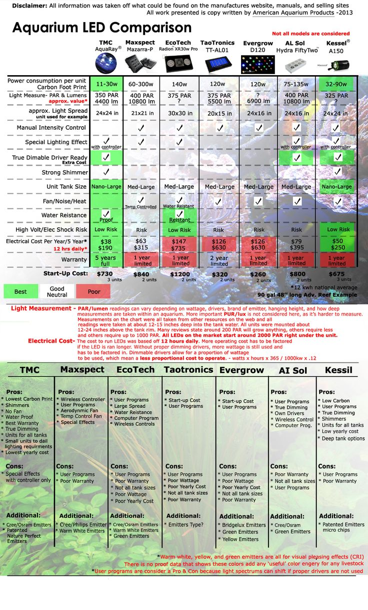 There are two main differences that stand AAP out from the rest. Knowledge of water quality and proper lighting. We are the experts in both. This chart was put together to show the pros and cons of many of the major aquarium LED brands on the market. We see a clear choose at what is the best, and there is many reasons behind our choose, which is just based on the facts. Get color, quality, and save money in the long run. That's what we're about. http://www.americanaquariumproducts.com/
