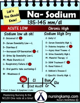 Sodium 135-145 High is Dry and Low is Uhohh Look for seizures and where the fluid is Potassium Hypokalemia Hyperkalemia Nursing KAMP StickEnotes TBB SEN Hyponatremia Sodium Lab Value Blood Hyponatremia Mnemonic Nursing Student This is a collection of my Blood Book part of BMP Fishbone diagram explaining the Hyperkalemia Hypokalemia, Na K Cr Hypomagnesemia BUN Creatinine Addisons Dehydration Study Sheets for Nurses NCLEX Tips Nursing Notes Cheats