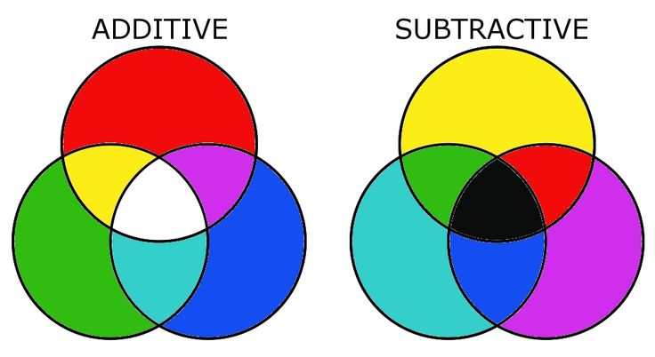 additive subtractive color mixing - Google Search