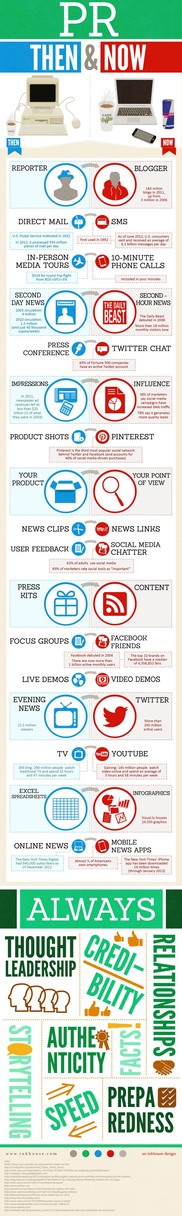 Social Media & PR: Then & Now. Great infographic detailing how digital media has shaped the public relations field.