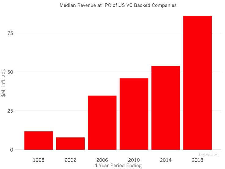 Why Startups Are Growing Faster Today than Ever Before