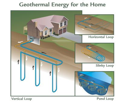 A type of heat pump that uses the ground, ground water, or ponds as a heat source and heat sink, rather than outside air.