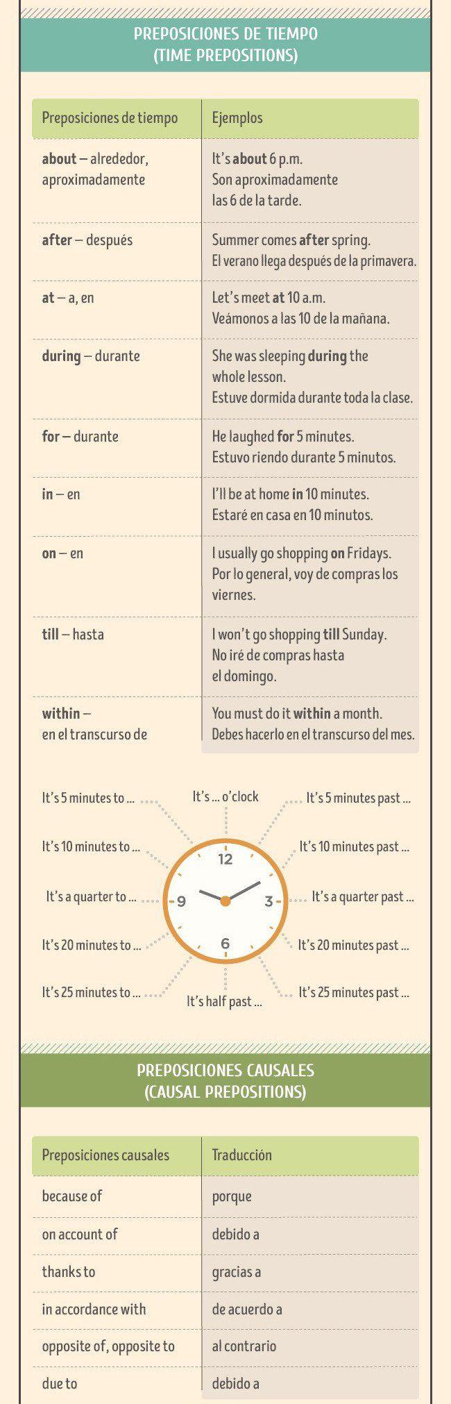 Aprende todo acerca del inglés sin salir de este post - Taringa!
