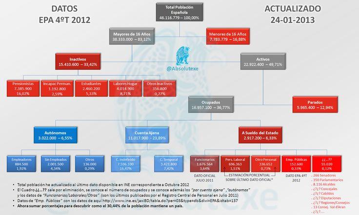 Organigrama Estructura de Población   4ºT 2012   http://yfrog.com/f3b2ccp
