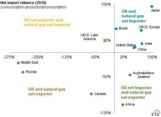 EIA: As U.S. import reliance on #oil & #natgas continues to decrease, most other nations' reliance increases.