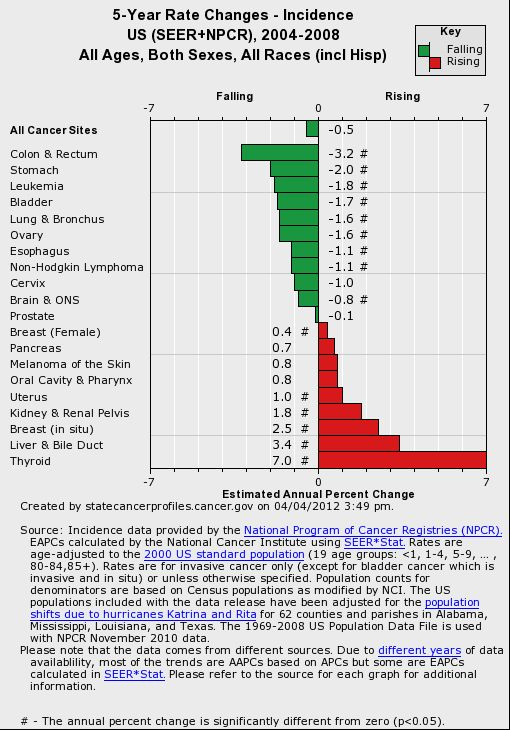 A chart of 5 year rate changes in incidence of a variety of types of cancer from 2004 through 2008.  Thyroid cancer, followed by liver & bile duct cancer rates increased the most during that period. If you click through, you can create a state chart.