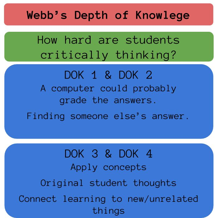 As we move to the Common Core there is a greater focus on Webb's Depth of Knowledge (DOK) levels. The Common Core asks students to engage in higher levels of critical thinking, to research, cite an...