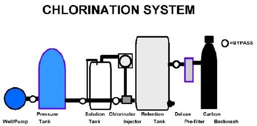 How To Neutralise Chlorine From Drinking Water