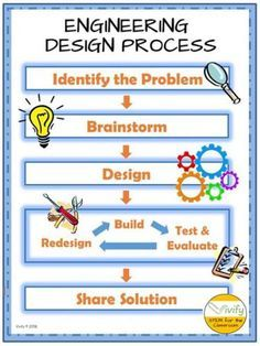 Teaching The Engineering Design Process - STEM Activities for Kids