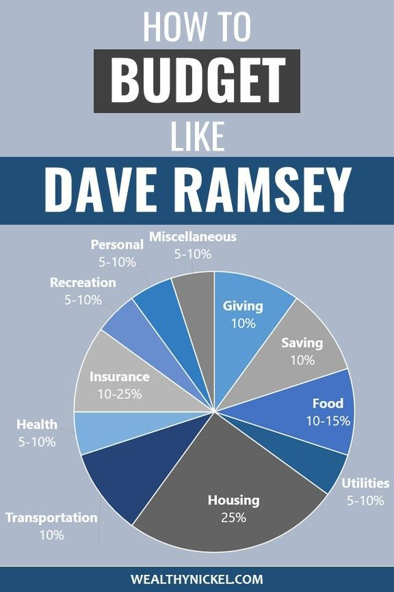 dave ramsey budget percentages  2020 updated guidelines