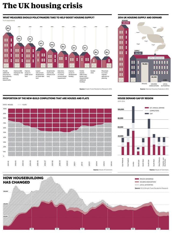UK housing shortage - raconteurnet Future of Construction - everest college optimal resume
