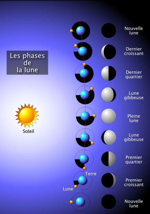 Résultats Google Recherche d'images correspondant à http://www.meteo-jarny.com/image-lune/Lune_Phases_G.jpg