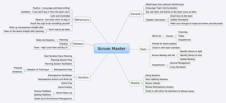 Scrum Master role on an Agile Team ACTION - A is for Agile - scrum master resume