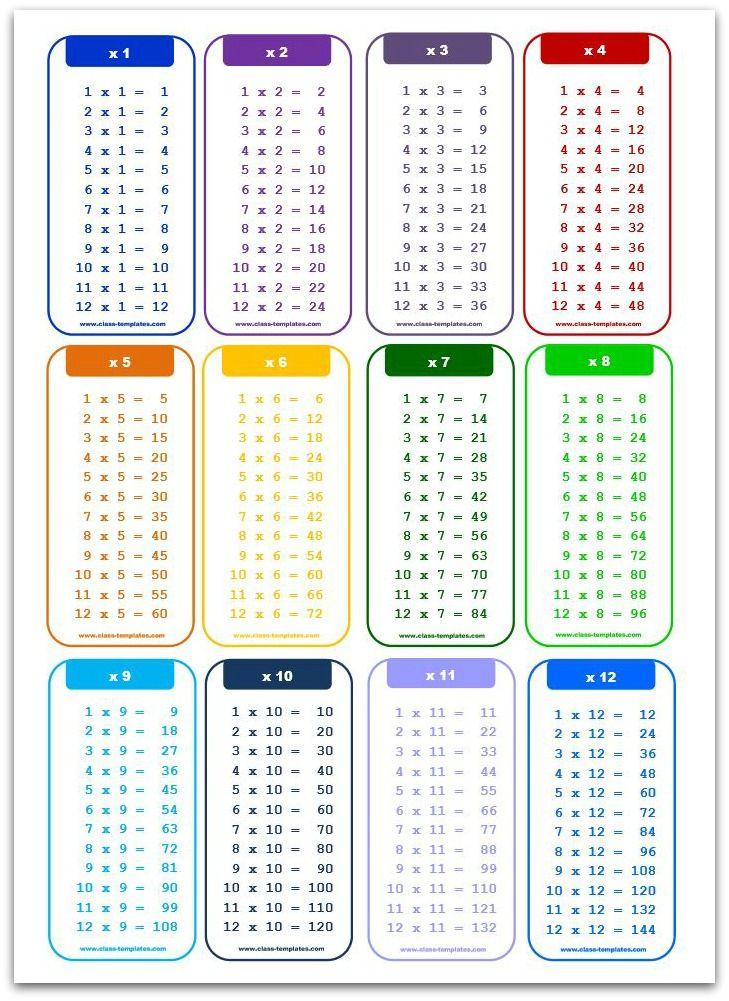 Printable Times Table Chart (x1) A4 size - portrait