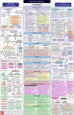Contract Law Flowchart-LOVE THIS! I must be a Realtor!