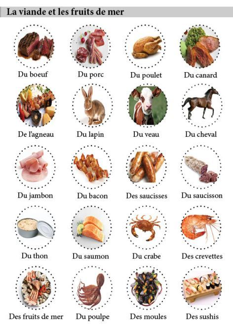 Meat and Fish in French.                 nourriturevoc5