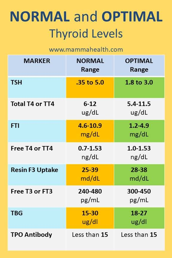 There is a difference between normal and optimal thyroid tsh