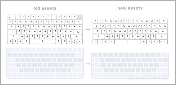 #AppleNews New macOS Virtual Keyboard Layouts Confirm Rumors of MacBook Pro OLED Touch Bar #iLadies