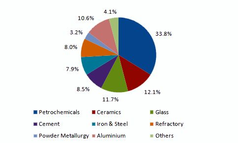 High-Temperature Insulation Market Is Estimated To Grow By Increasing Emphasis On Energy Conservation Across Various Industries Till 2020:…