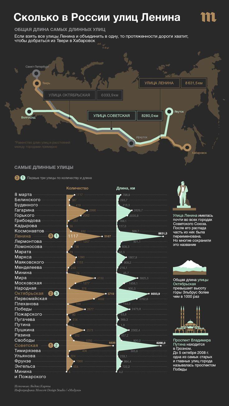 Сколько в России улиц Ленина? Самые популярные улицы и проспекты страны в одной инфографике — Meduza