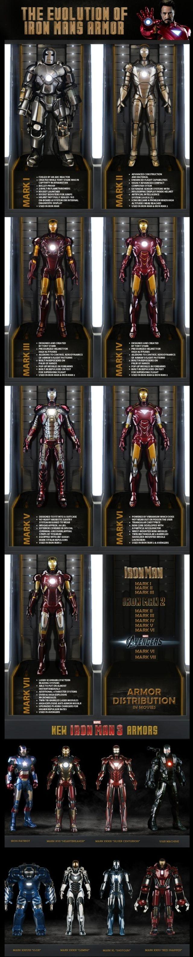 evolution of iron man's armor