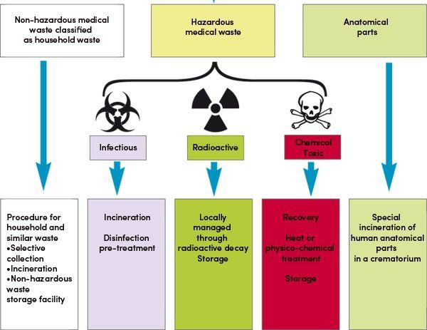 Medical Waste Management بحث Google Safety Medical
