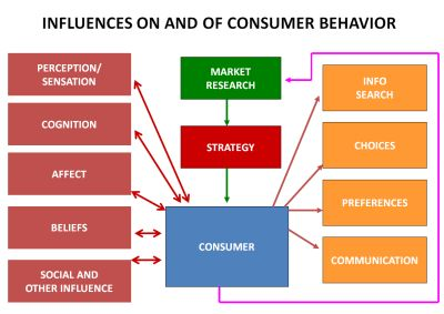 Sources of Influences on the Consumer: This diagram depicts the influences on the consumer inline with implementation of the market research and strategy a company employs with how the consumer behaves.   This work is of the property of;  Lars Perner, Ph.D.  Assistant Professor of Clinical Marketing  Department of Marketing  Marshall School of Business  University of Southern California  An excellent academic.