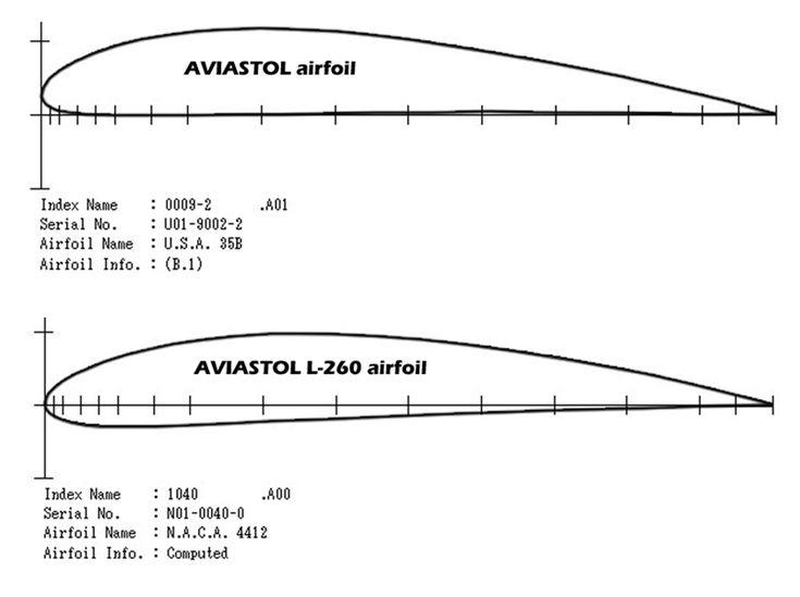 137 best RC Planes Scratch Building, etc. images on ...